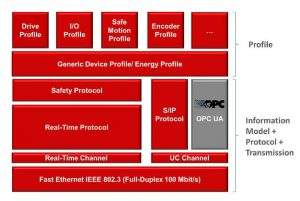 Sercos OPC UA Industrie 4.0 Cloud